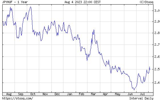 JPY/HUF Éves árfolyamdiagram