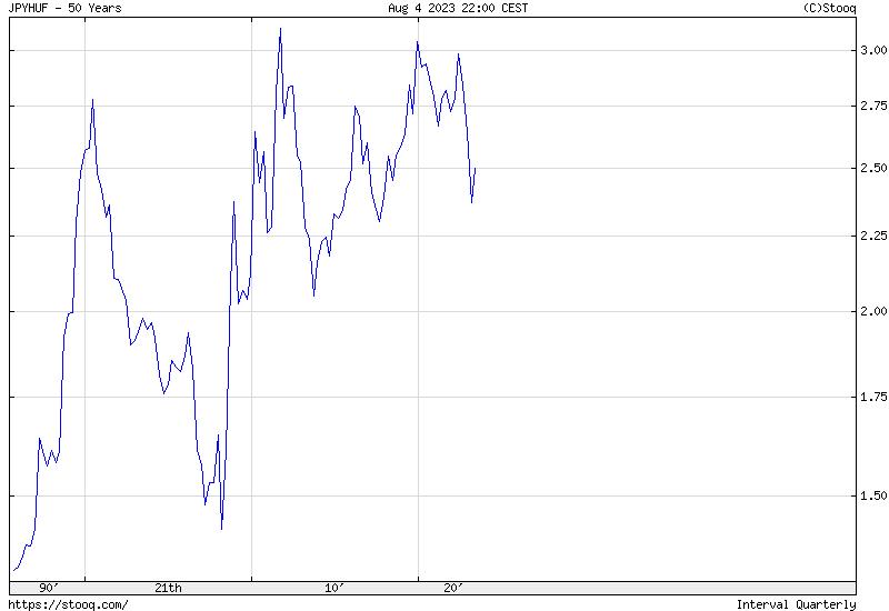 JPY/HUF 50 Éves Történelmi árfolyamgrafikon