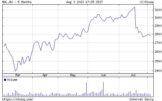MOL Részvény fél éves árfolyamgrafikon