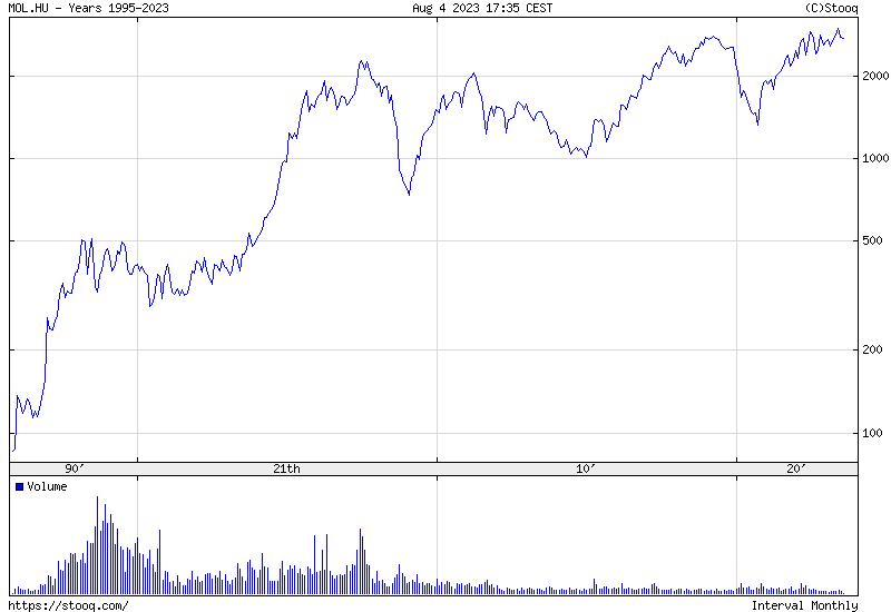 MOL Maximum Történelmi árfolyamgrafikon