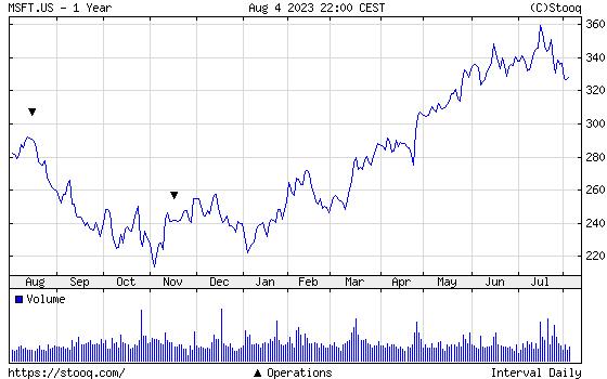 MICROSOFT 1 year chart