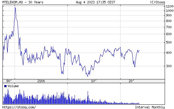 MTELEKOM Részvény 30 éves árfolyam