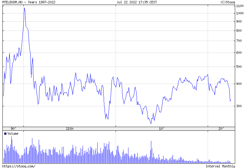 MTELEKOM Maximum Történelmi árfolyamgrafikon