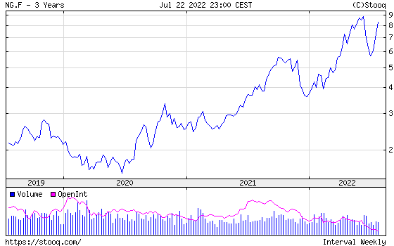 NATURAL GAS 3 years historical graph