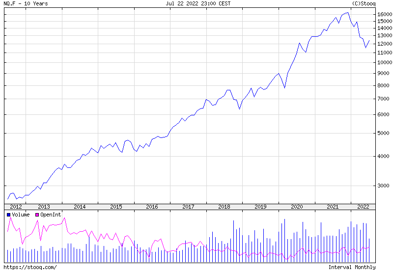 NASDAQ 100 Index 10 years historical graph