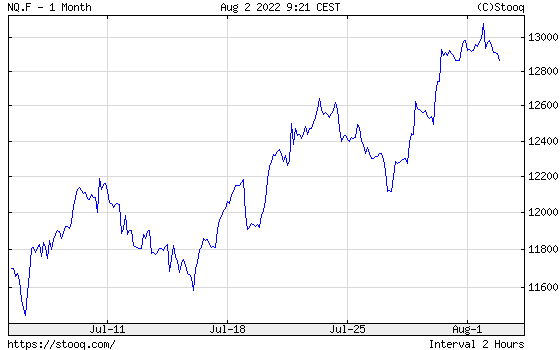 NASDAQ 100 Index 1 month historical graph