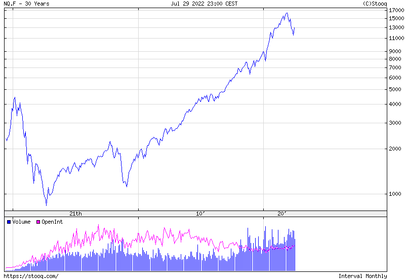 NASDAQ 100 Index 30 years historical graph