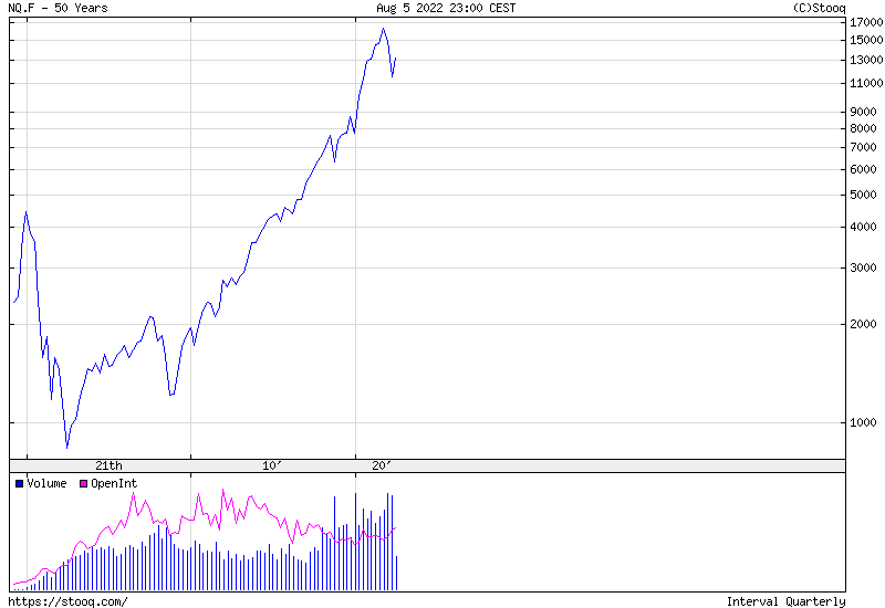 NASDAQ 100 Index 50 years historical graph