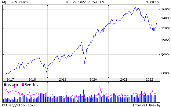 NASDAQ 100 Index 5 years historical graph