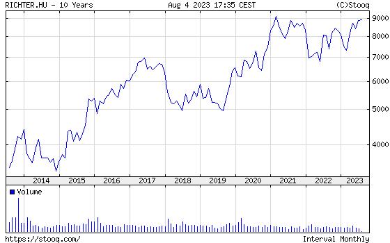 Richter Részvény 10 éves árfolyam diagram