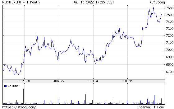 Richter Részvény havi árfolyamdiagram