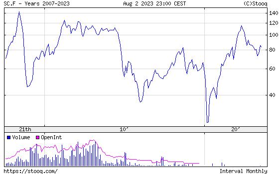Brent Oil historical graph