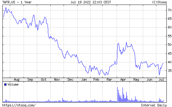 Twitter share 1 year chart - Twitter one year graph