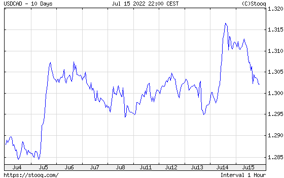 USD/CAD 10 days historical graph