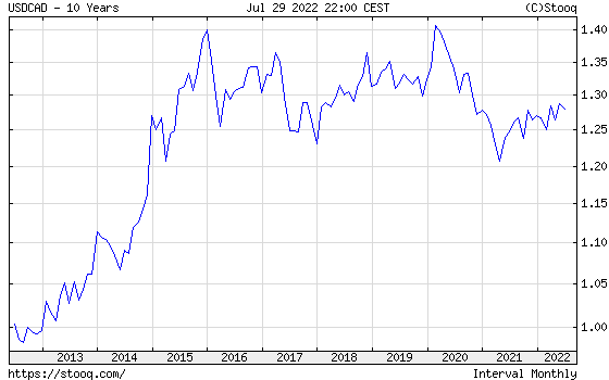 USD/CAD 10 years historical graph