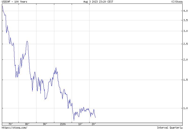 USD/CHF 100 years historical chart