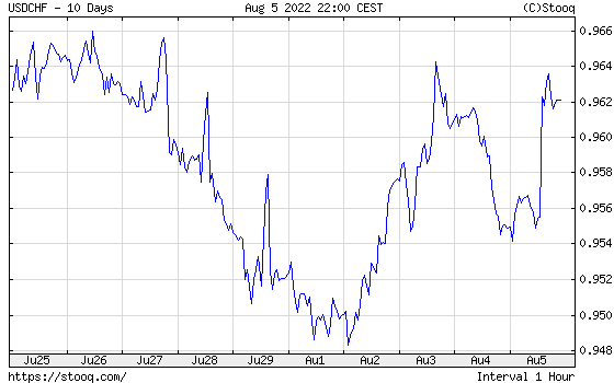USD/CHF 10 days historical graph