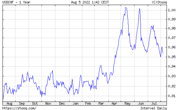 USD/CHF 1 year historical graph