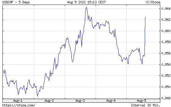 USD/CHF 1 week historical graph