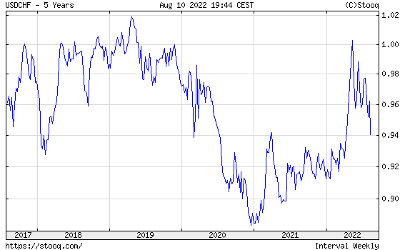 USD/CHF 5 years historical graph