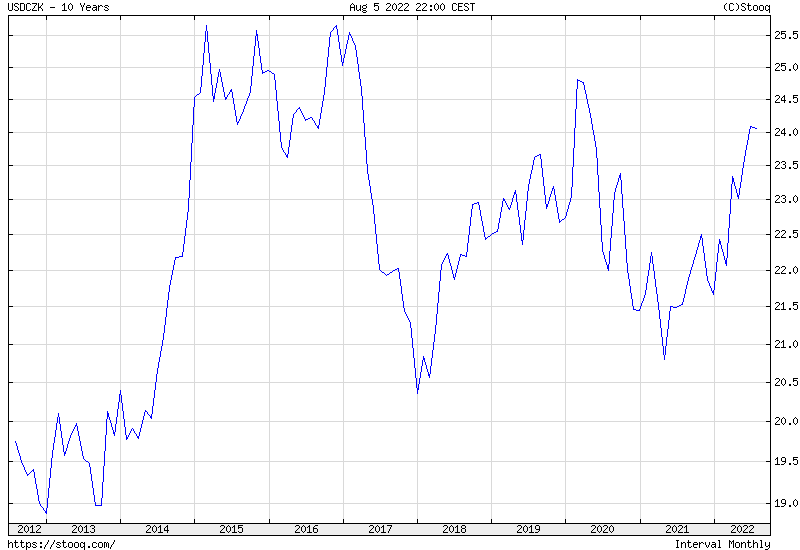 USD/CZK 10 years historical graph