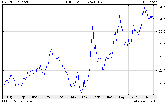 USD/CZK 1 year historical graph