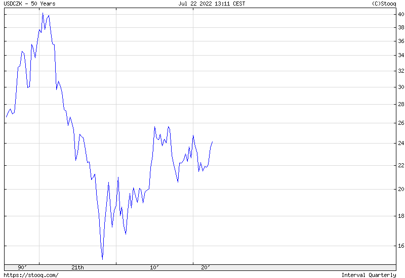 USD/CZK 50 years historical graph