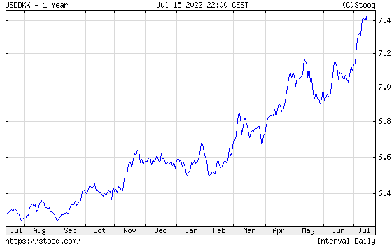 USD/DKK 1 year historical graph