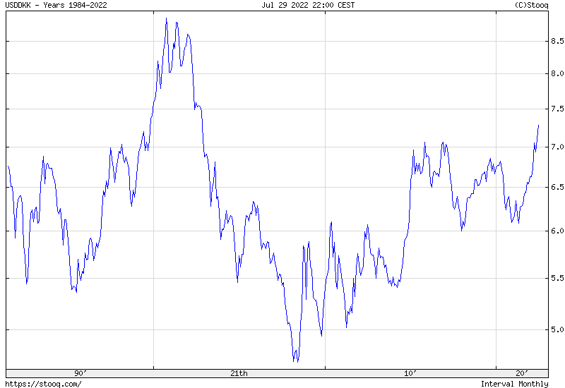 USD/DKK Maximum historical chart