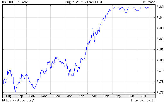 USD/HKD 1 year historical graph