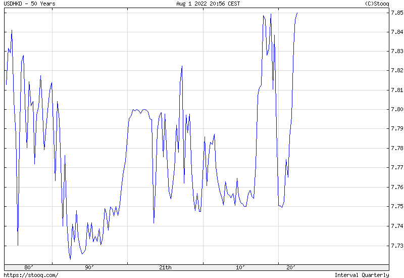 USD/HKD 50 years historical graph