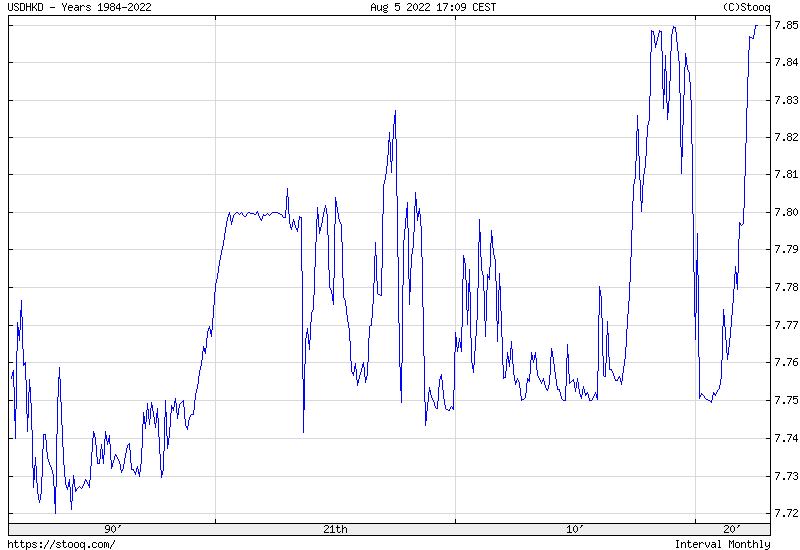 USD/HKD Maximum historical chart