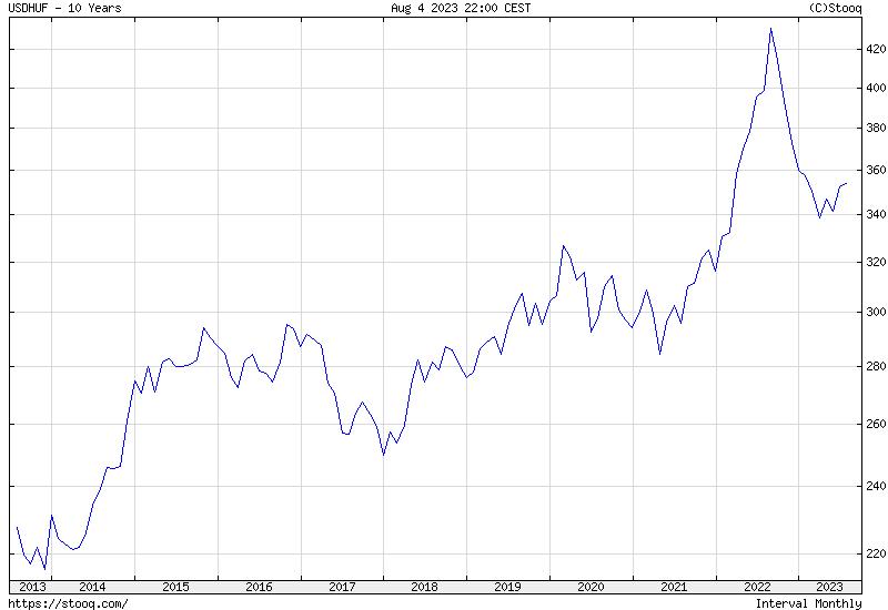 USD/HUF 10 Éves Történelmi árfolyamgrafikon