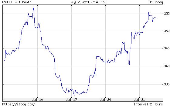 USD/HUF 1 havi árfolyamdiagram