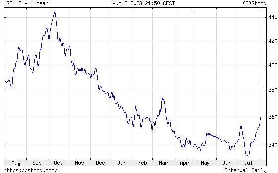 USD/HUF Éves árfolyamdiagram