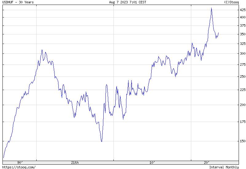USD/HUF 30 Éves Történelmi árfolyamgrafikon