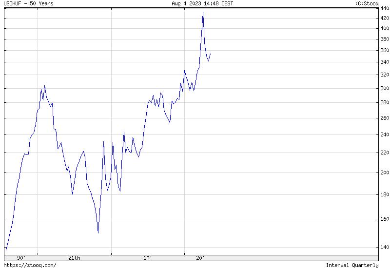 USD/HUF 50 Éves Történelmi árfolyamgrafikon