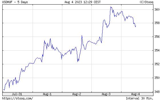 USD/HUF Heti árfolyamdiagram