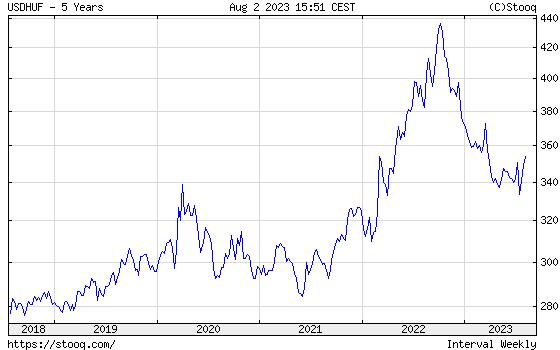 USD/HUF 5 Éves árfolyamdiagram
