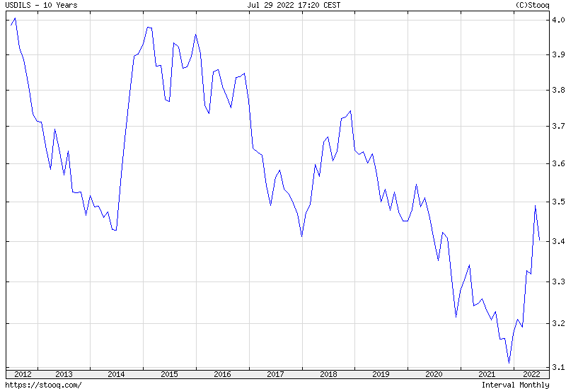 USD/ILS 10 years historical graph