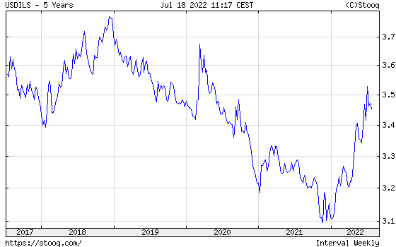 USD/ILS 5 years historical graph
