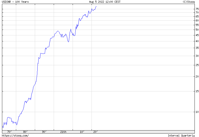USD/INR 100 years historical chart