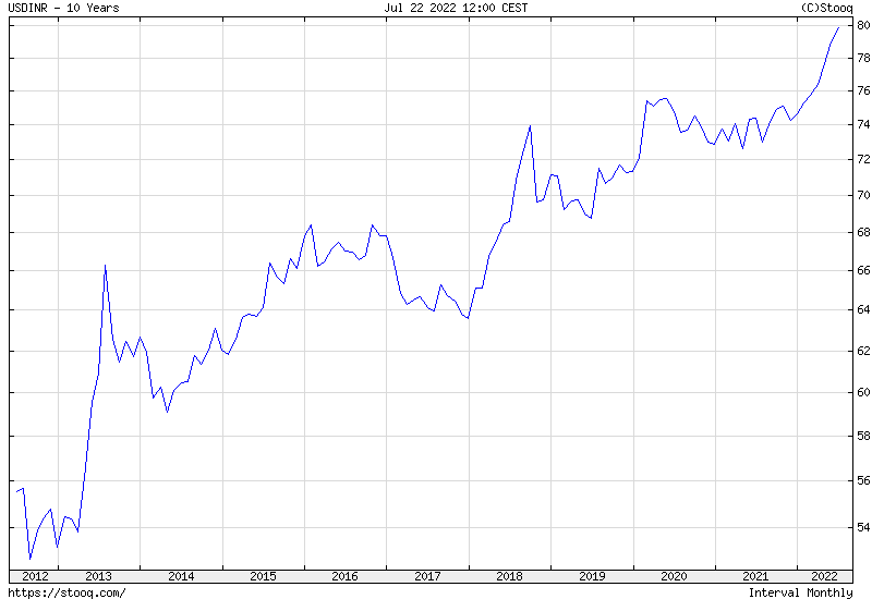 USD/INR 10 years historical graph