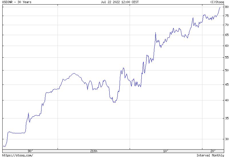 USD/INR 30 years historical graph