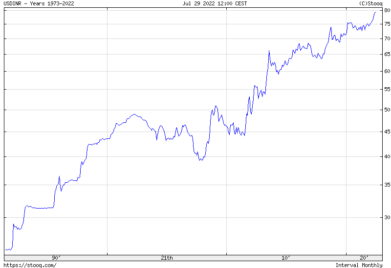 USD/INR Maximum historical chart