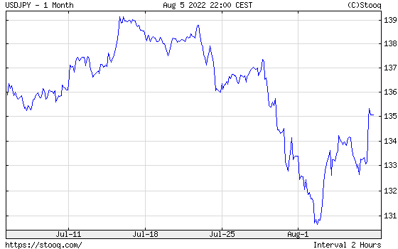 USD/JPY 1 month historical graph