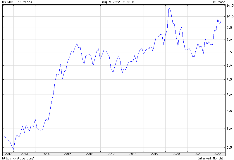 USD/NOK 10 years historical graph