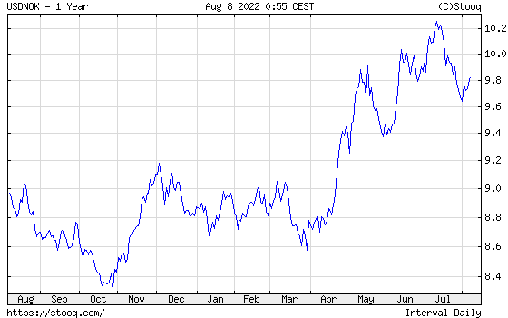 USD/NOK 1 year historical graph