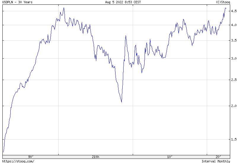 USD/PLN 30 years historical graph