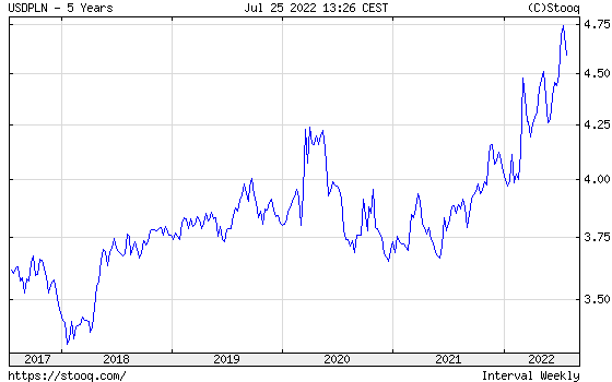 USD/PLN 5 years historical graph